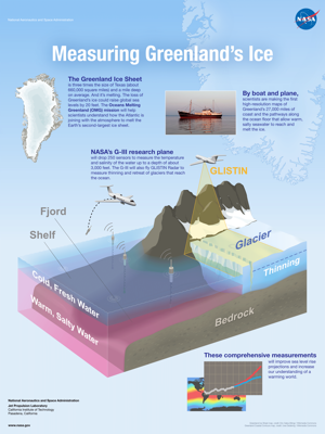 Poster titled, Measuring Greenland's Ice